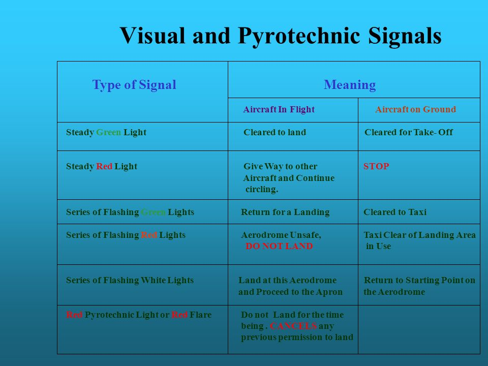 Visual and Pyrotechnic Signals