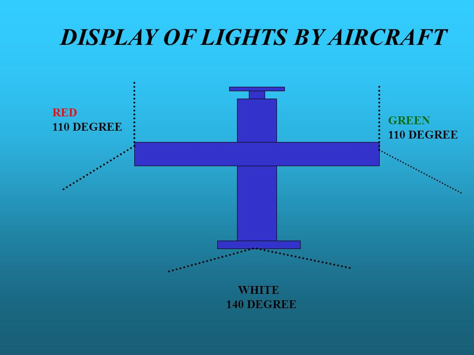 DISPLAY OF LIGHTS BY AIRCRAFT