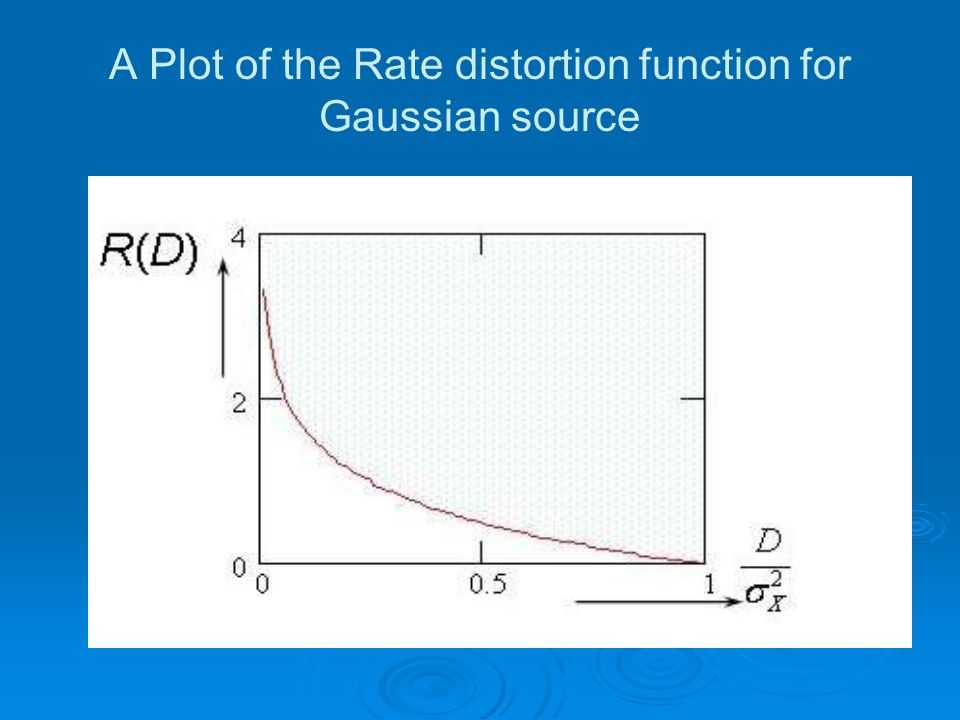 A Plot of the Rate distortion function for Gaussian source