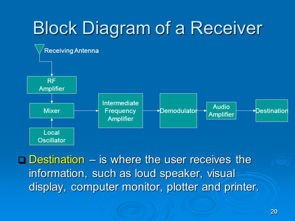 Block Diagram of a Receiver