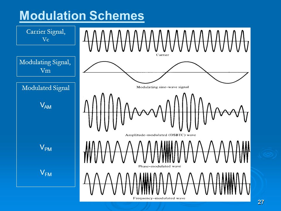 Modulation Schemes Carrier Signal, Modulating Signal, Vm