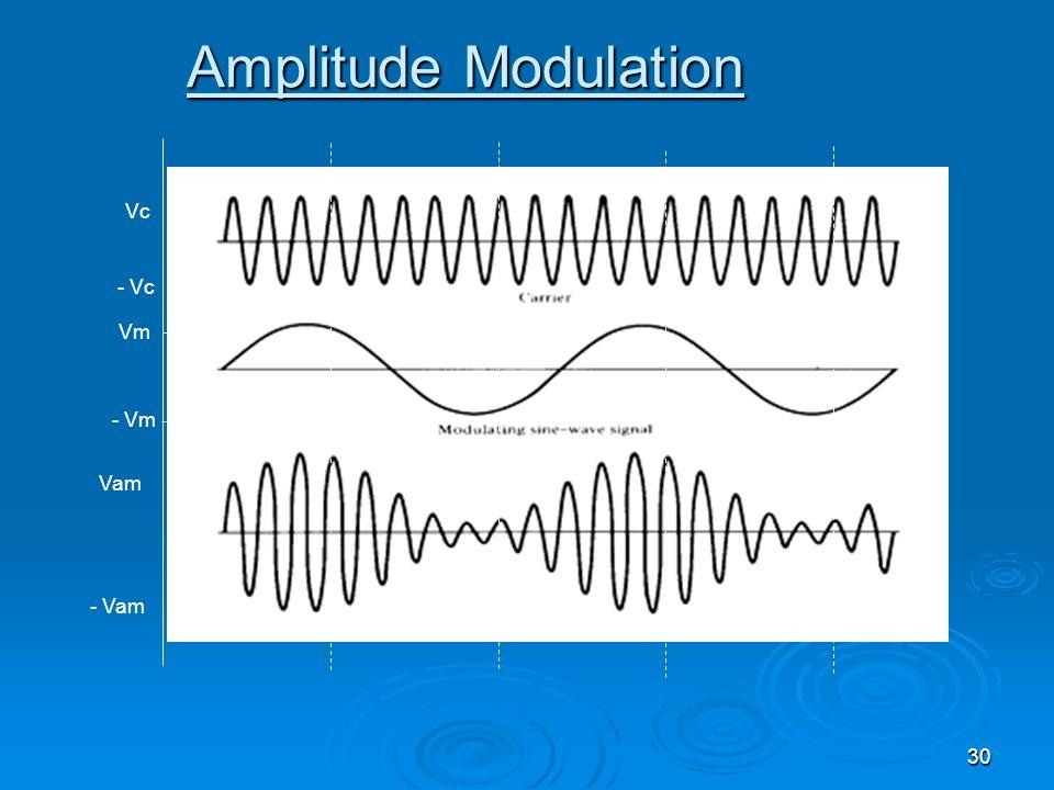 Amplitude Modulation Vc - Vc Vm - Vm Vam - Vam