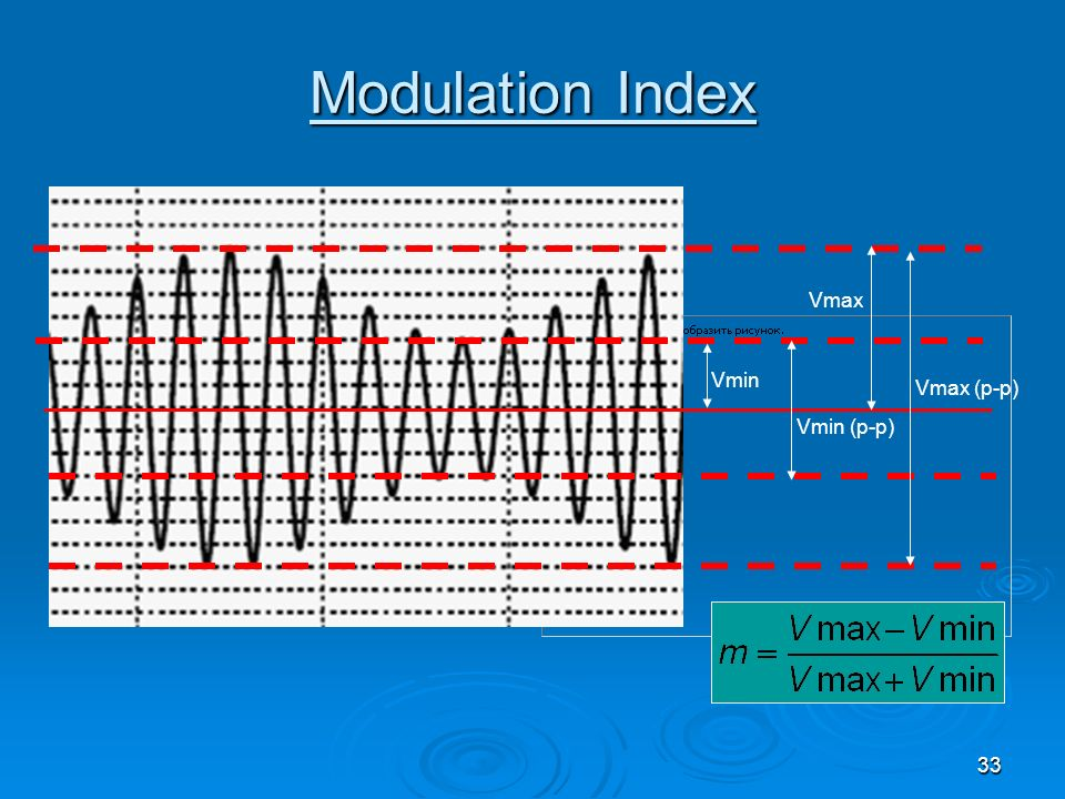 Modulation Index Vmax Vmin Vmax (p-p) Vmin (p-p)