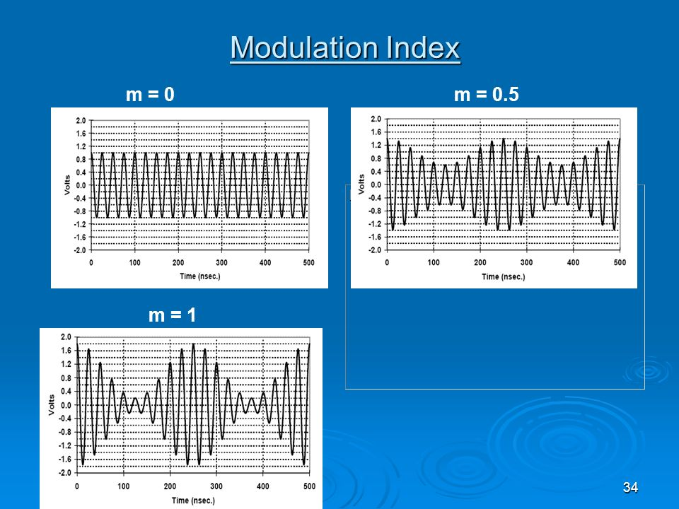 Modulation Index m = 0 m = 0.5 m = 1