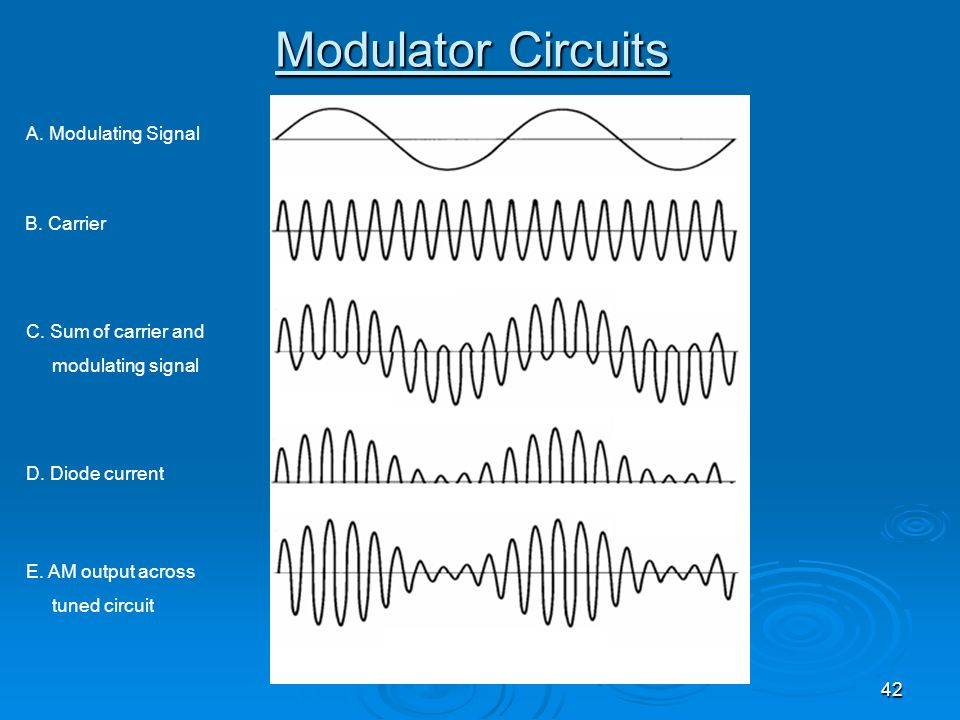 Modulator Circuits A. Modulating Signal B. Carrier