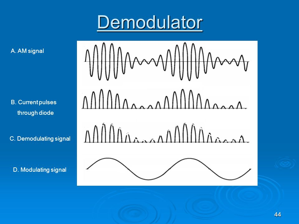 Demodulator A. AM signal B. Current pulses through diode