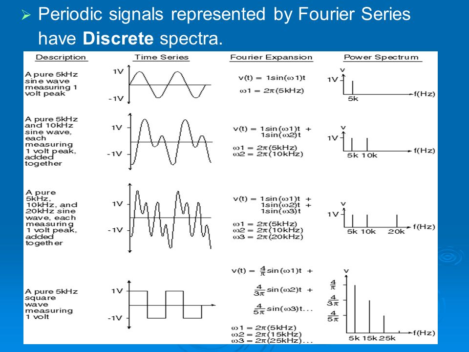 Periodic signals represented by Fourier Series have Discrete spectra.