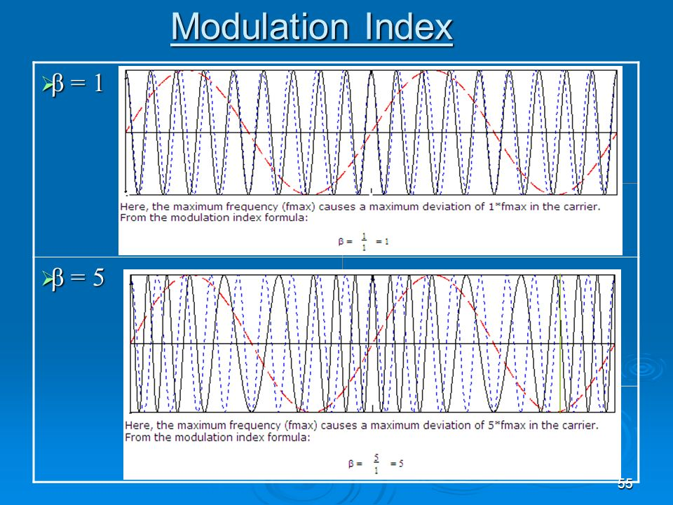 Modulation Index β = 1 β = 5