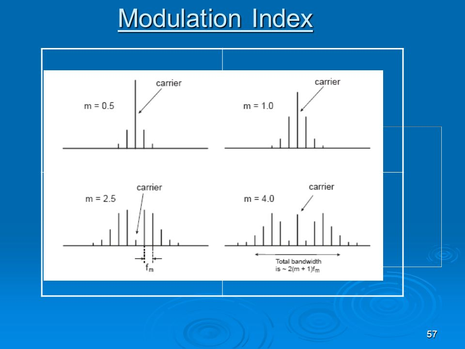 Modulation Index