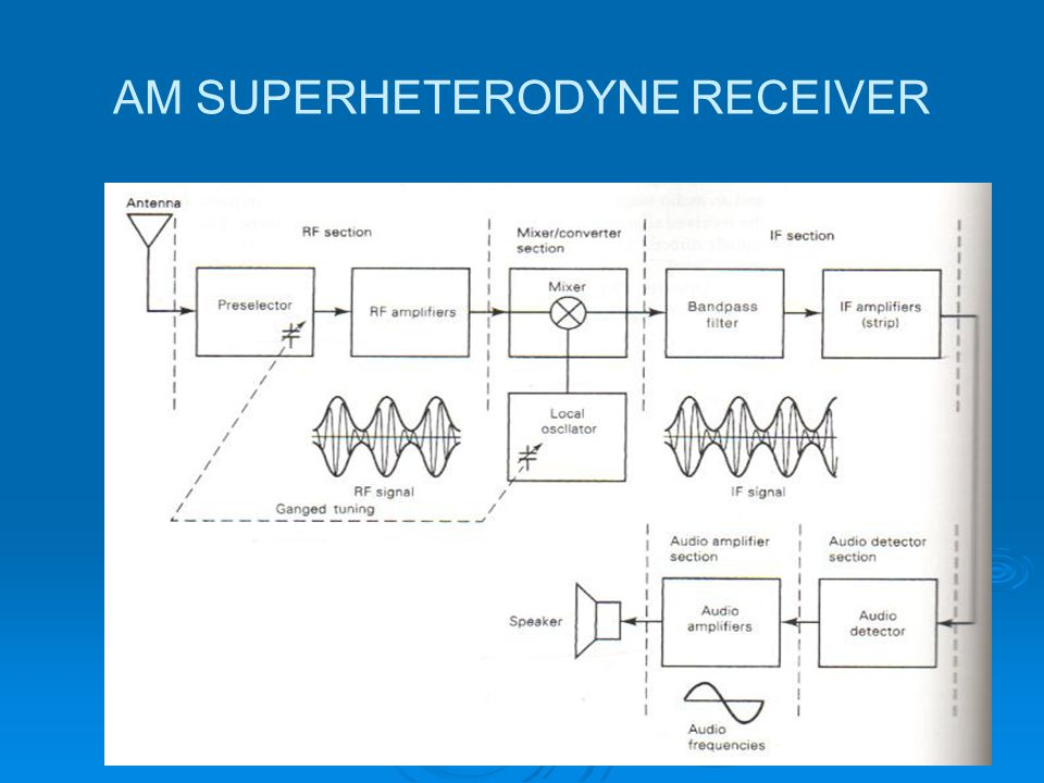AM SUPERHETERODYNE RECEIVER