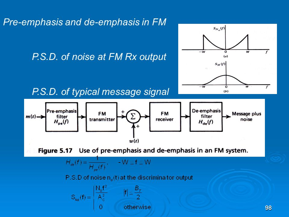 Pre-emphasis and de-emphasis in FM