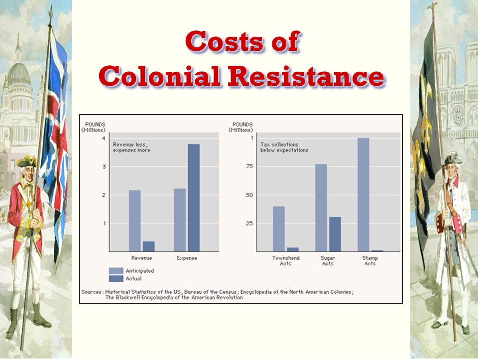Costs of Colonial Resistance
