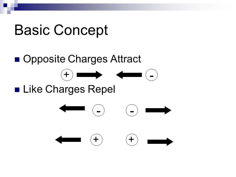 Basic Concept Opposite Charges Attract Like Charges Repel + - - - + +