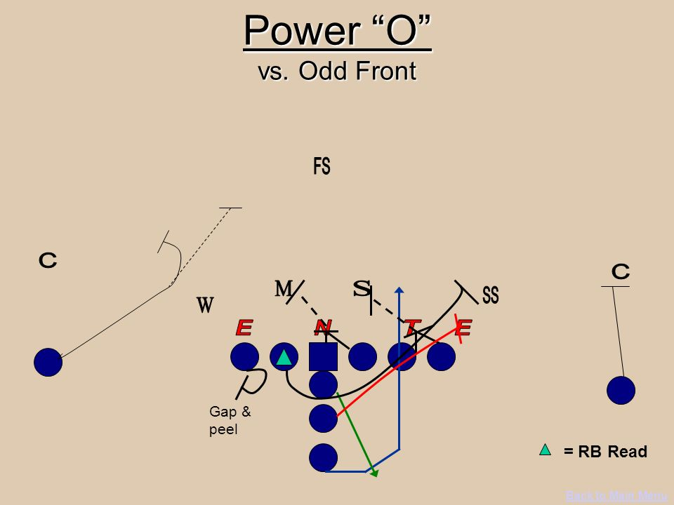Power O vs. Odd Front = RB Read FS C C M S SS W E N T E Gap & peel