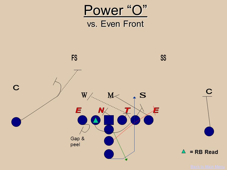 Power O vs. Even Front = RB Read FS SS C C W M S E N T E Gap & peel