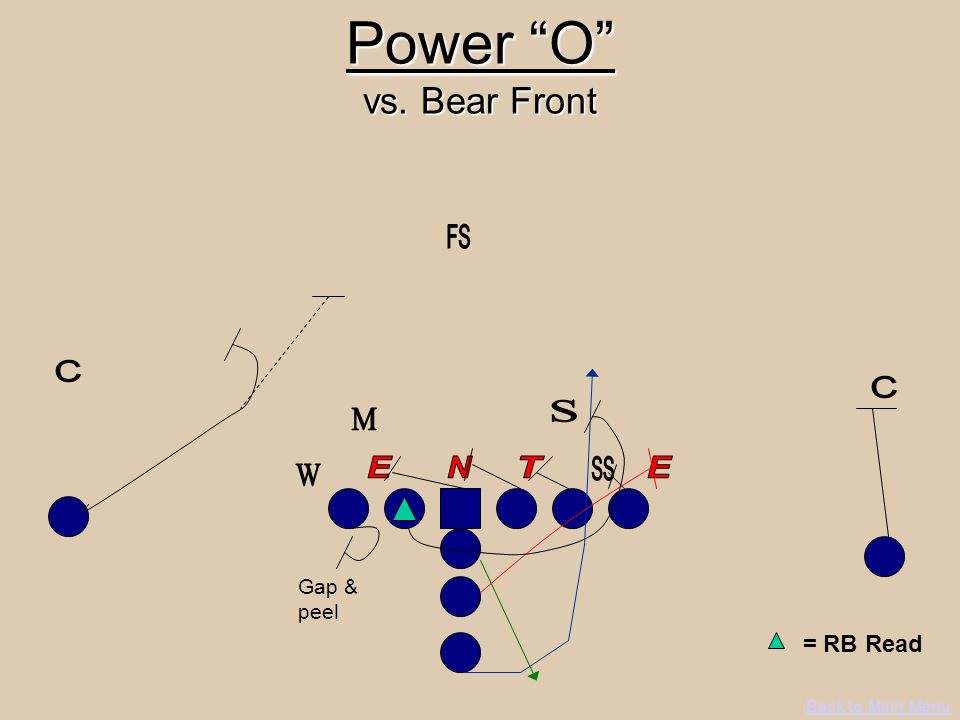 Power O vs. Bear Front = RB Read FS C C S M E N T SS E W Gap & peel