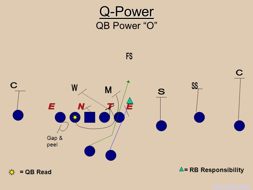 Q-Power QB Power O = RB Responsibility = QB Read FS C C SS W M S E N