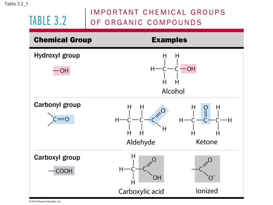 Table 3.2_1 Table 3.2_1 Important chemical groups of organic compounds (part 1) 16