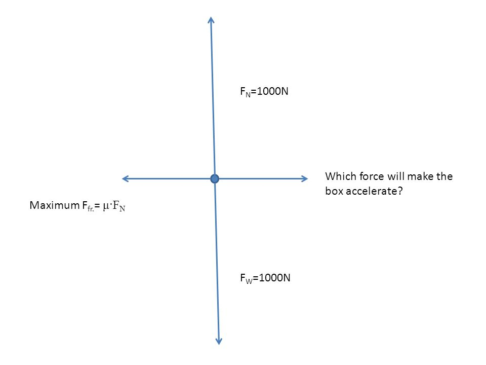 FN=1000N Which force will make the box accelerate Maximum Ffr.= μ·FN FW=1000N