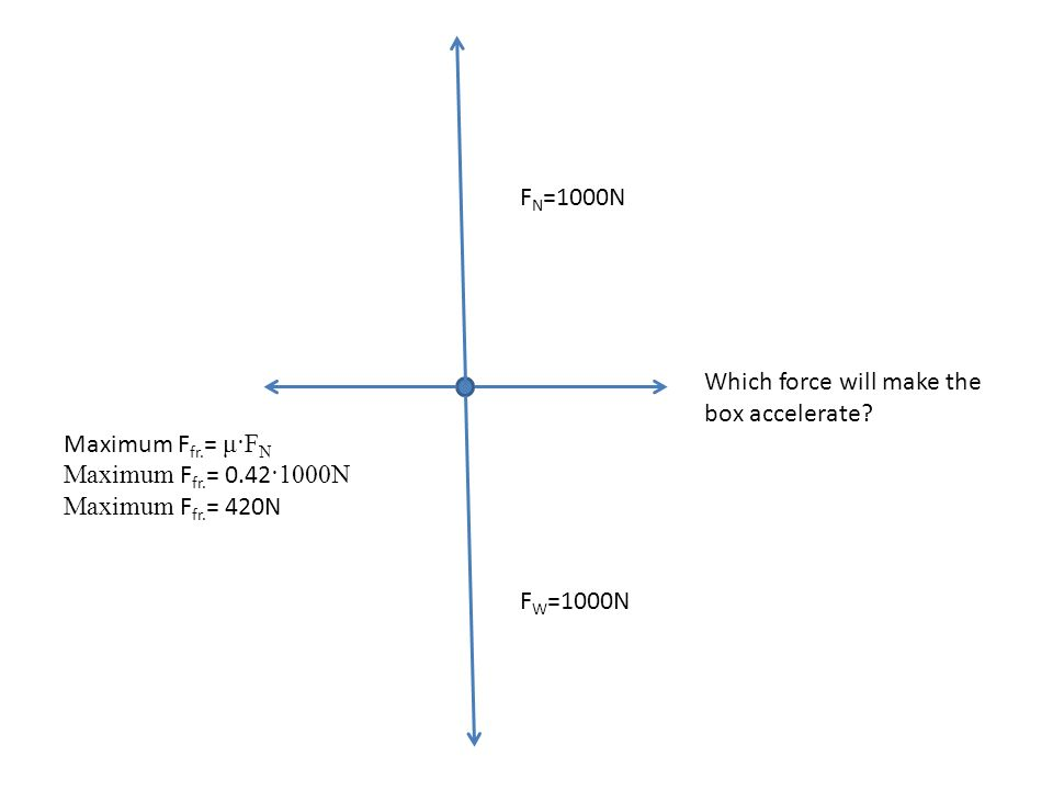 FN=1000N Which force will make the box accelerate Maximum Ffr.= μ·FN. Maximum Ffr.= 0.42·1000N. Maximum Ffr.= 420N.
