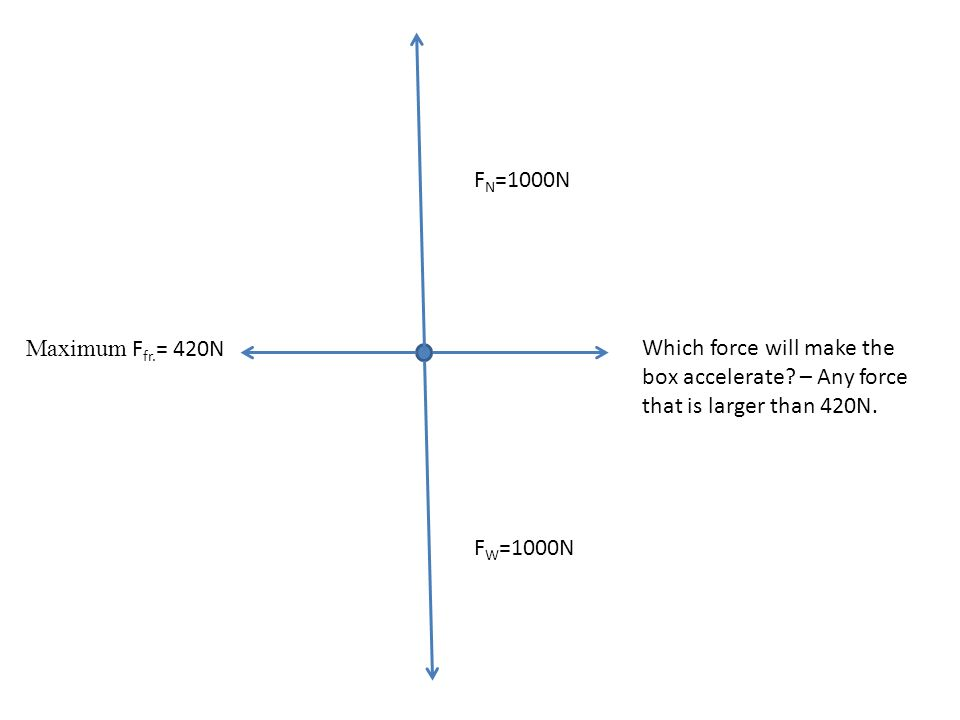 FN=1000N Maximum Ffr.= 420N. Which force will make the box accelerate – Any force that is larger than 420N.