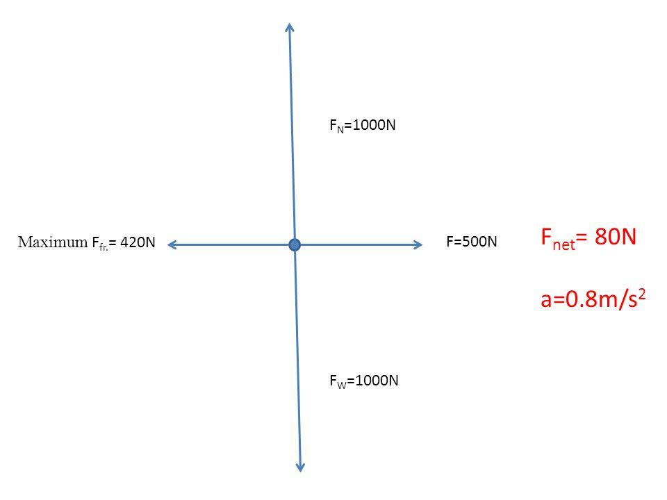 FN=1000N Fnet= 80N a=0.8m/s2 Maximum Ffr.= 420N F=500N FW=1000N
