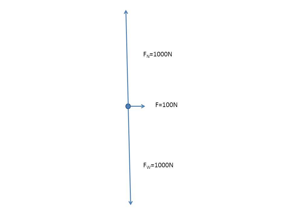 FN=1000N F=100N FW=1000N