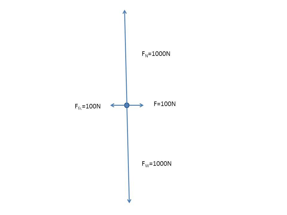 FN=1000N F=100N Ffr.=100N FW=1000N