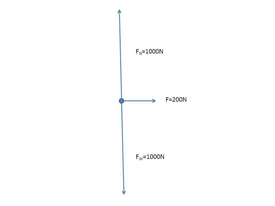 FN=1000N F=200N FW=1000N