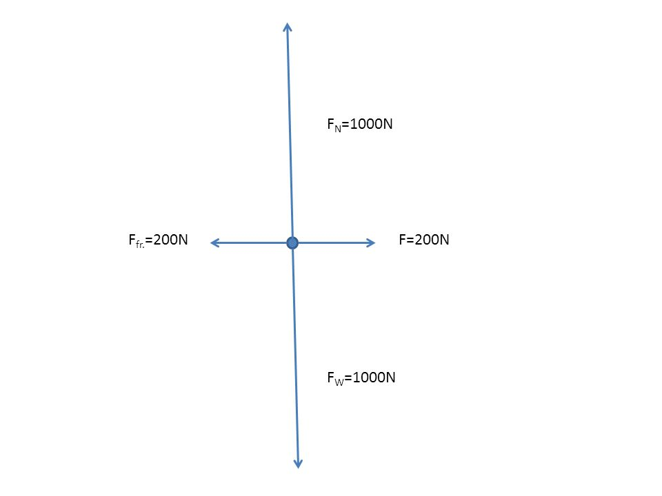 FN=1000N Ffr.=200N F=200N FW=1000N