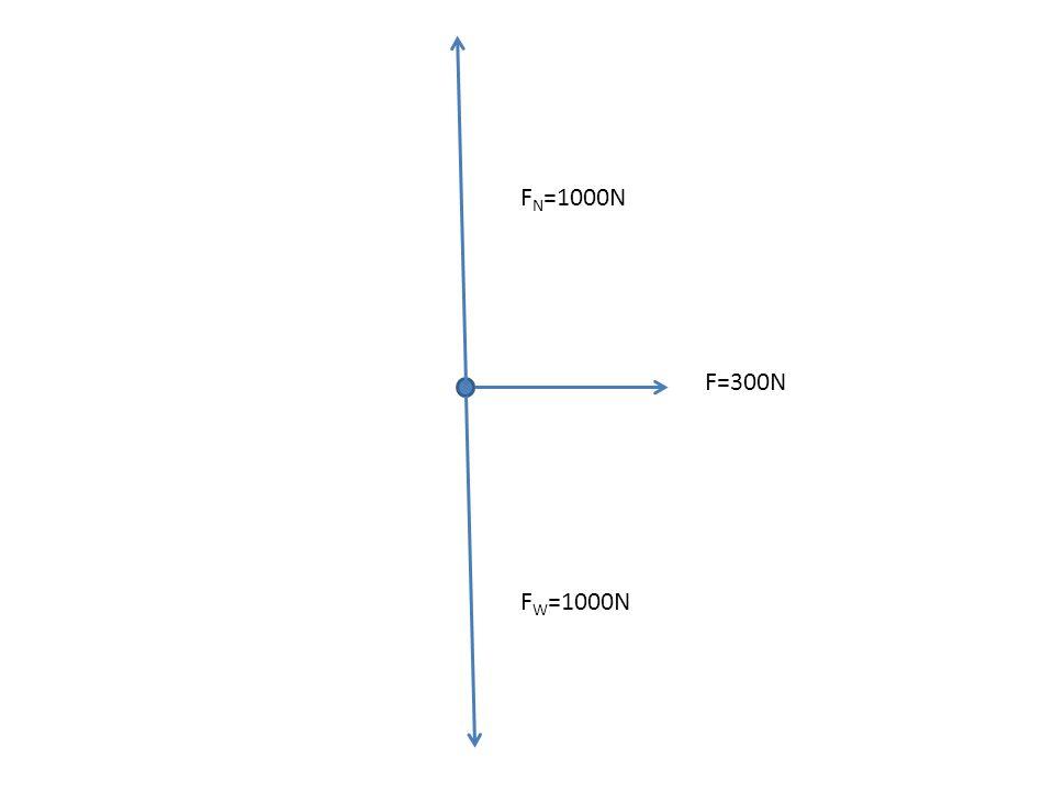 FN=1000N F=300N FW=1000N