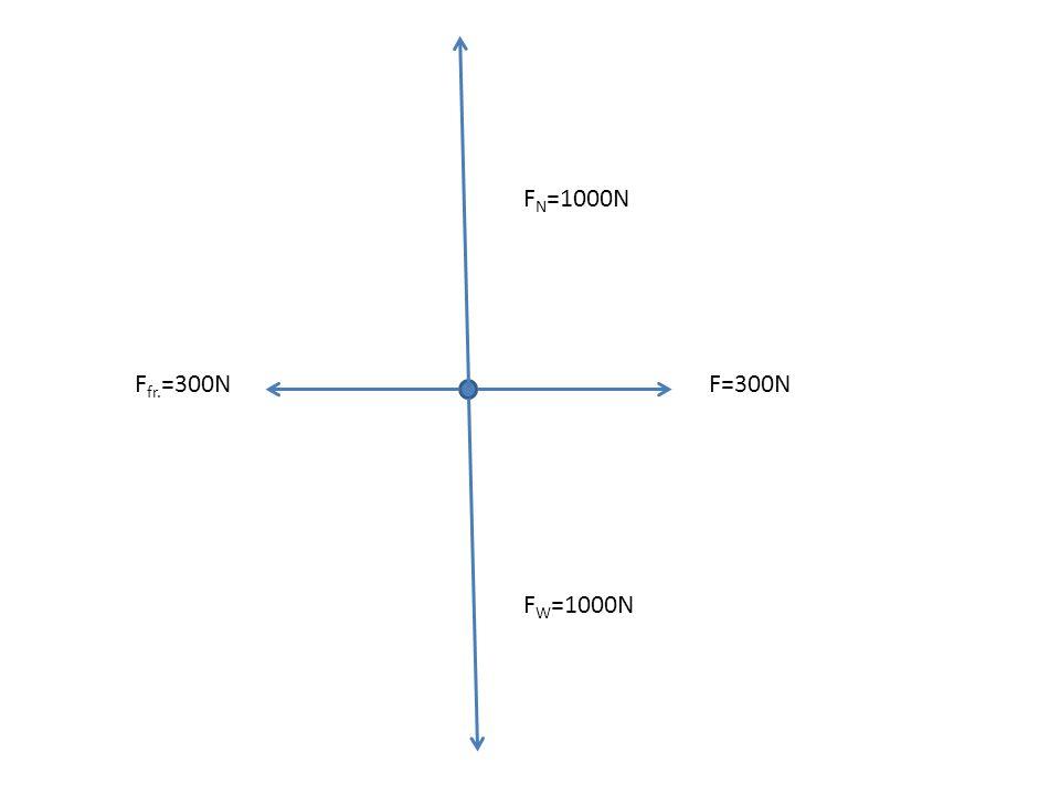 FN=1000N Ffr.=300N F=300N FW=1000N