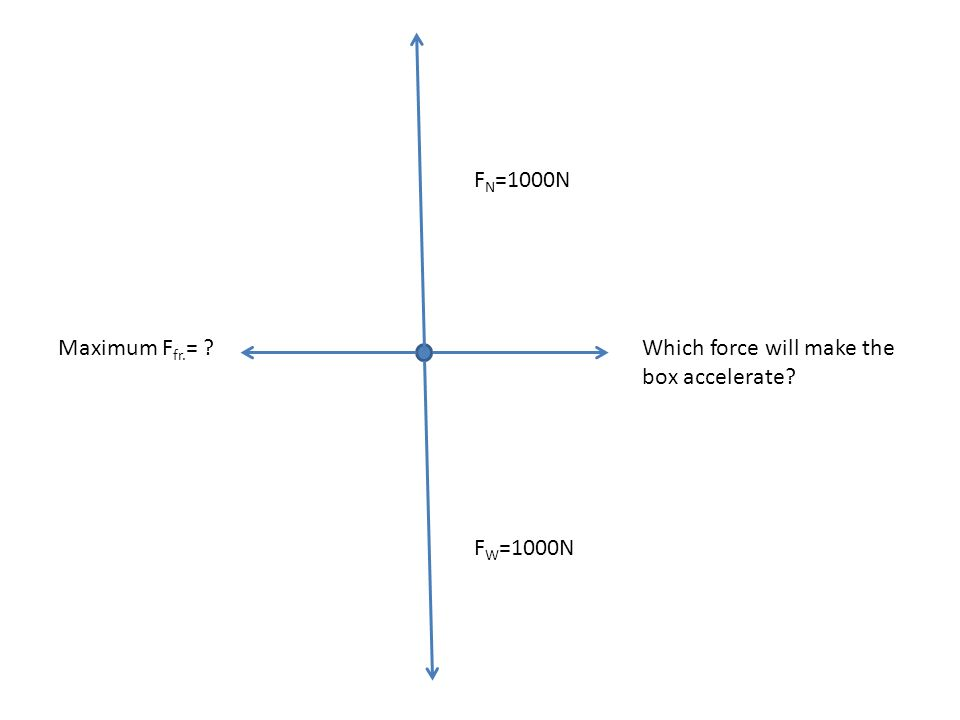 FN=1000N Maximum Ffr.= Which force will make the box accelerate FW=1000N