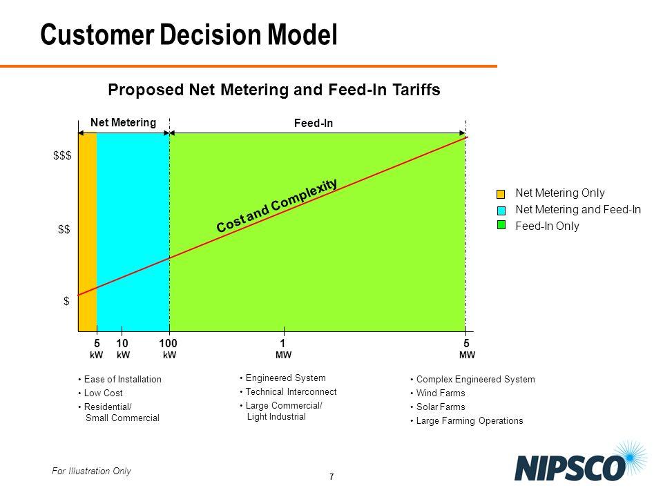 Customer Decision Model