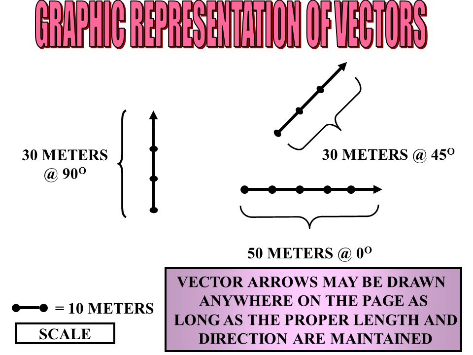 GRAPHIC REPRESENTATION OF VECTORS