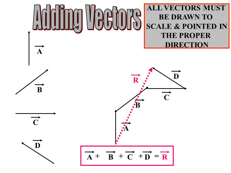 Adding Vectors ALL VECTORS MUST BE DRAWN TO SCALE & POINTED IN