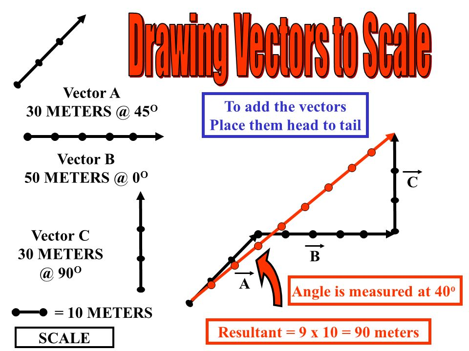 Drawing Vectors to Scale