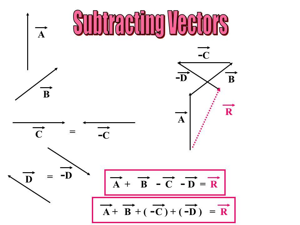 Subtracting Vectors -C -D -C -D A B B R A C = D = + - - = A B C D R