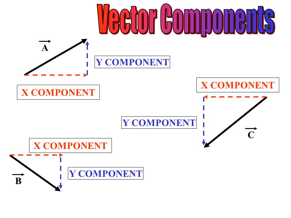 Vector Components A Y COMPONENT X COMPONENT X COMPONENT Y COMPONENT C