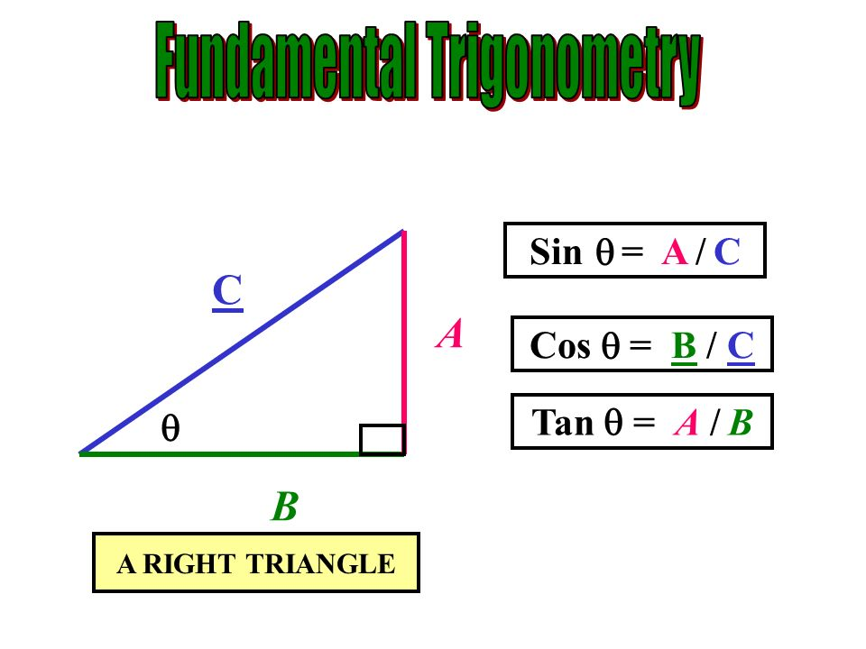 Fundamental Trigonometry