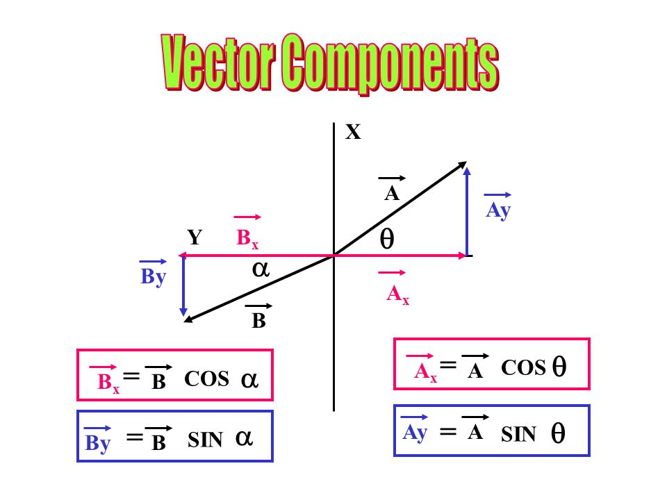 Vector Components   = COS  = COS  = SIN = SIN   X A Ay Y Bx By