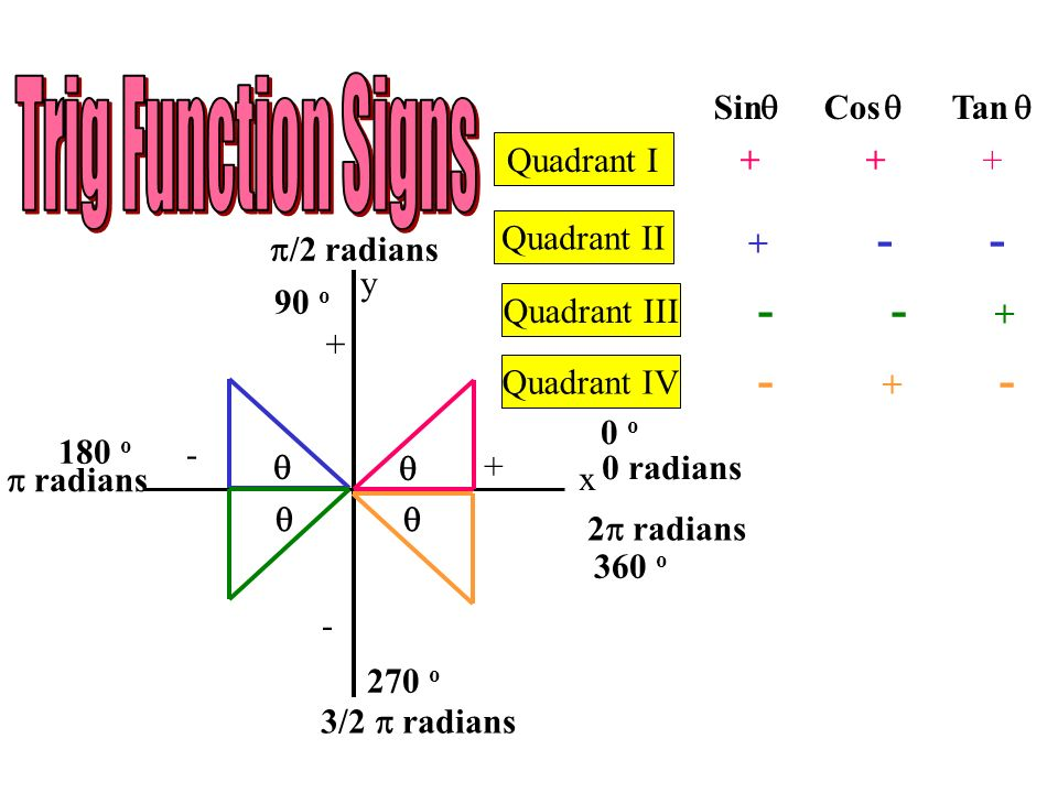 Trig Function Signs - - + - + - Sin Cos Tan    Quadrant I + + +