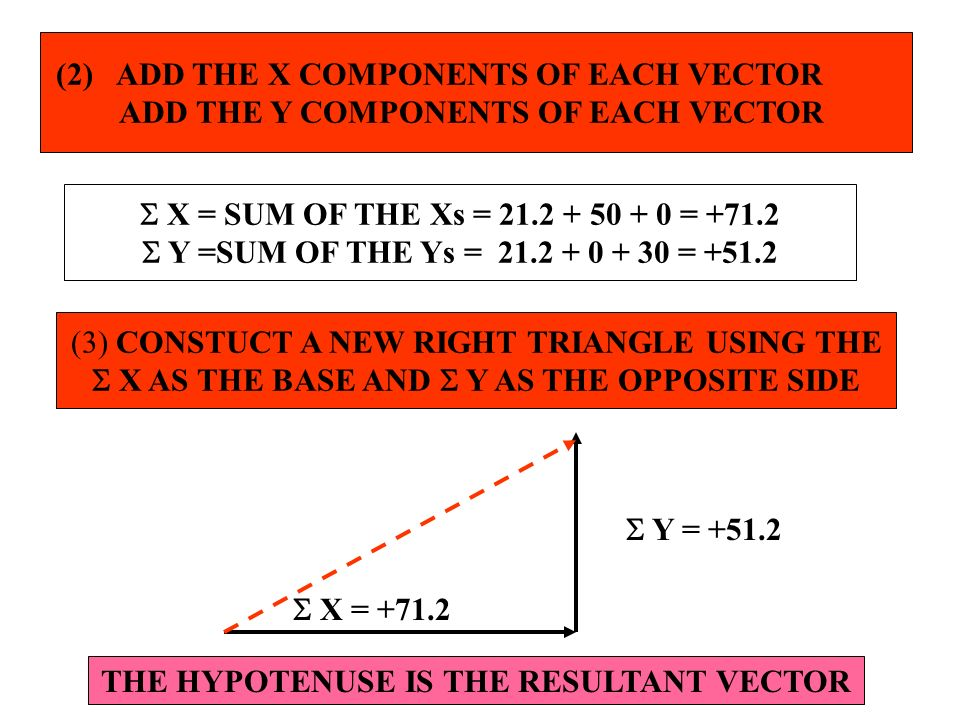 (2) ADD THE X COMPONENTS OF EACH VECTOR