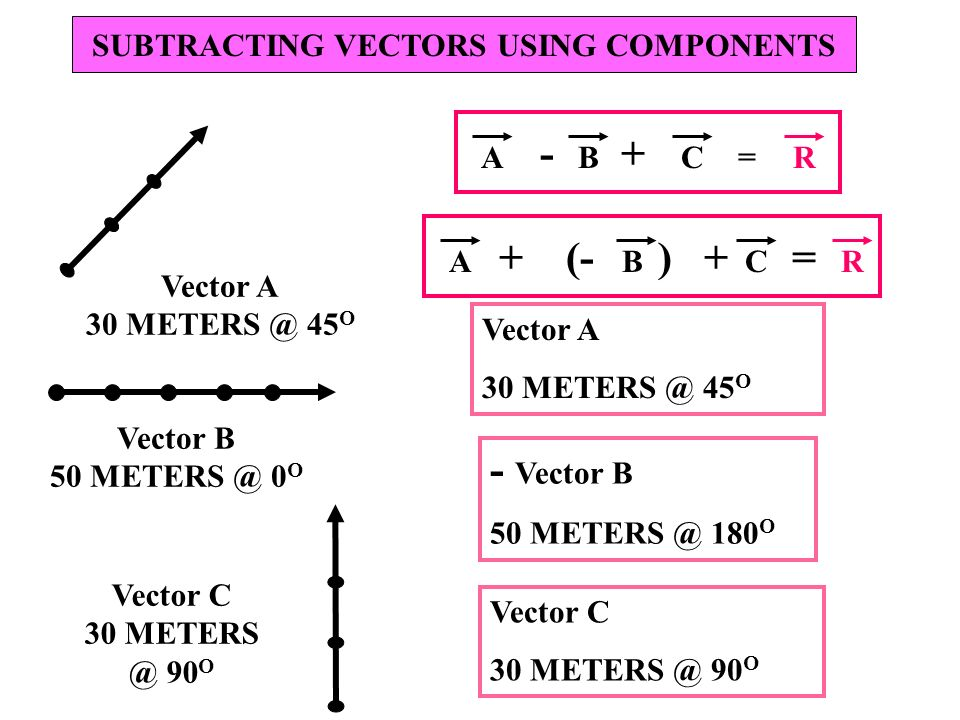 SUBTRACTING VECTORS USING COMPONENTS