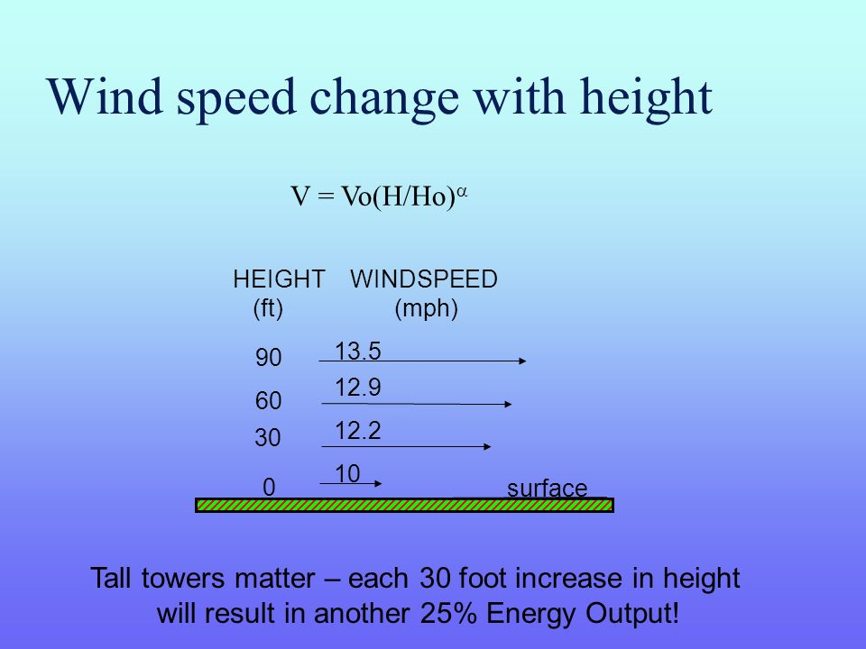 Wind speed change with height