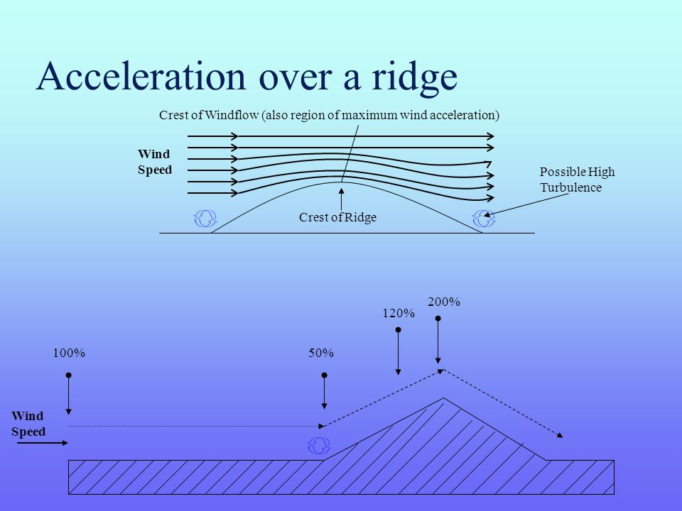 Acceleration over a ridge