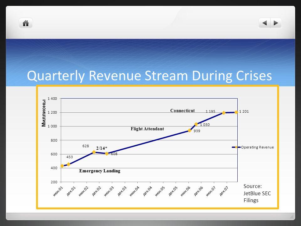Quarterly Revenue Stream During Crises
