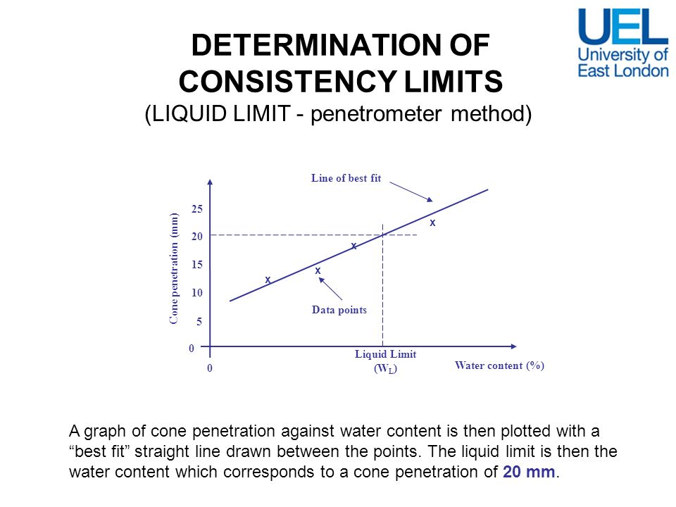 DETERMINATION OF CONSISTENCY LIMITS