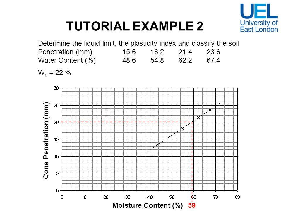 TUTORIAL EXAMPLE 2 Determine the liquid limit, the plasticity index and classify the soil. Penetration (mm) 15.6 18.2 21.4 23.6.