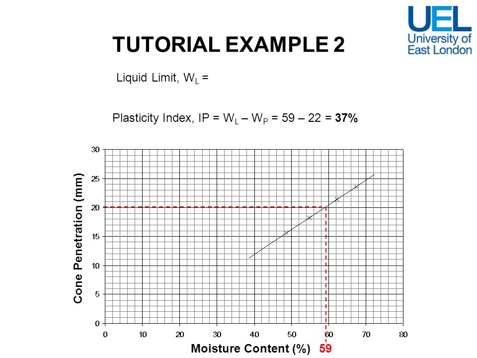 TUTORIAL EXAMPLE 2 Liquid Limit, WL = 59%